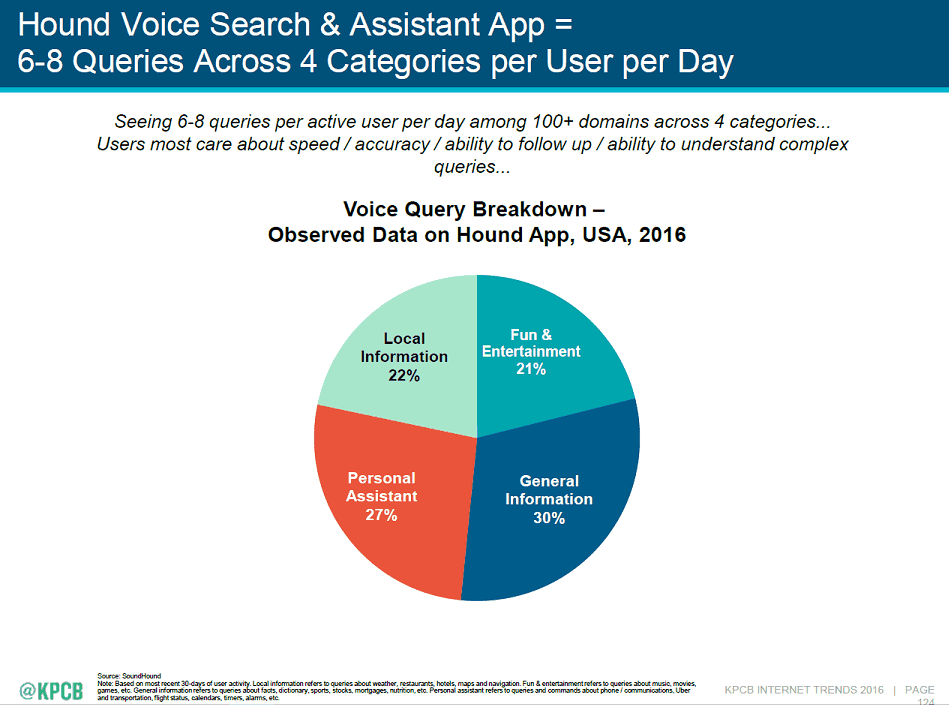 voice search stats 2016