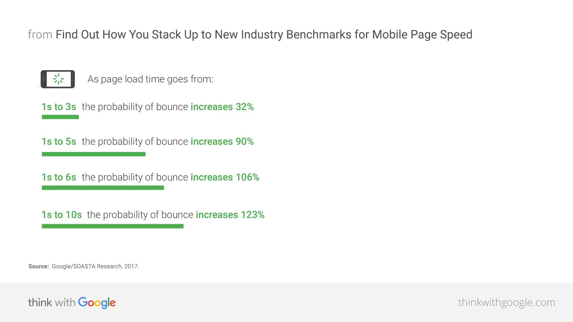mobile page speed industry benchmarks